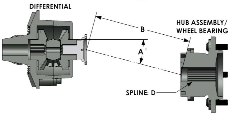 Custom Axle Builder - Custom